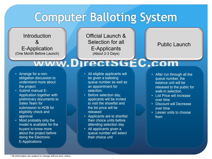 Computer Balloting System