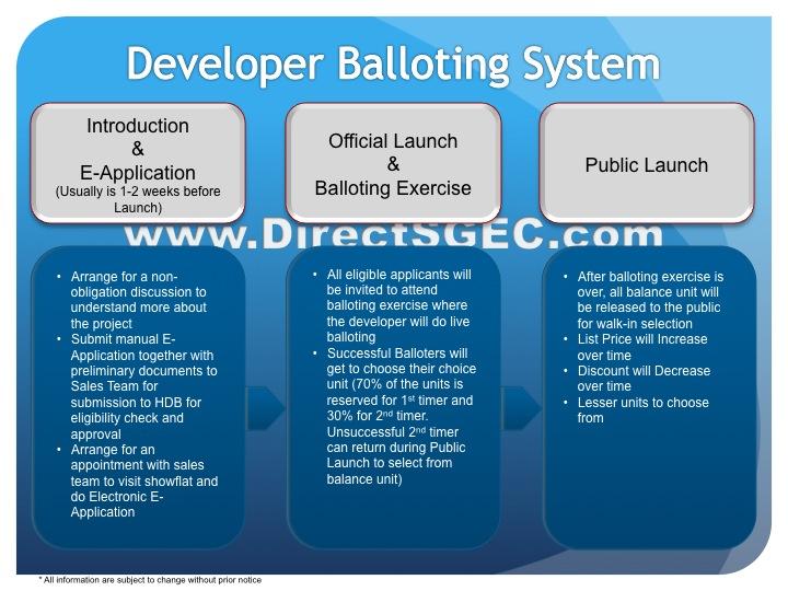 Developer Balloting System
