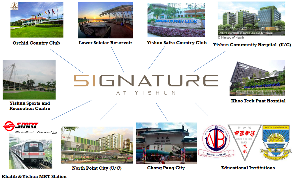 Signature at yishun amenities